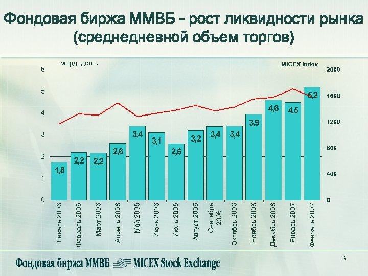 Фондовая биржа ММВБ - рост ликвидности рынка (среднедневной объем торгов) 3
