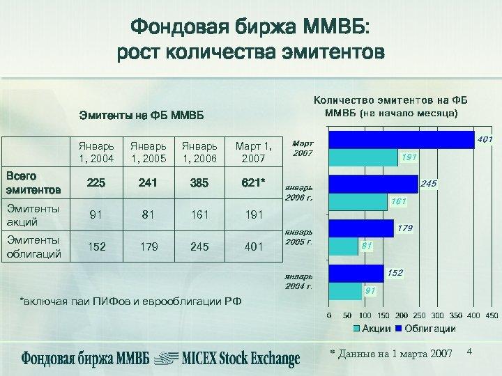 Фондовая биржа ММВБ: рост количества эмитентов Эмитенты на ФБ ММВБ Январь 1, 2004 Январь