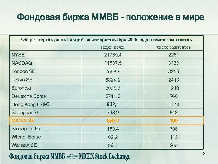 Фондовая биржа ММВБ – положение в мире Оборот торгов рынка акций за январь-декабрь 2006