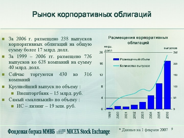 Рынок корпоративных облигаций n n n За 2006 г. размещено 238 выпусков корпоративных облигаций