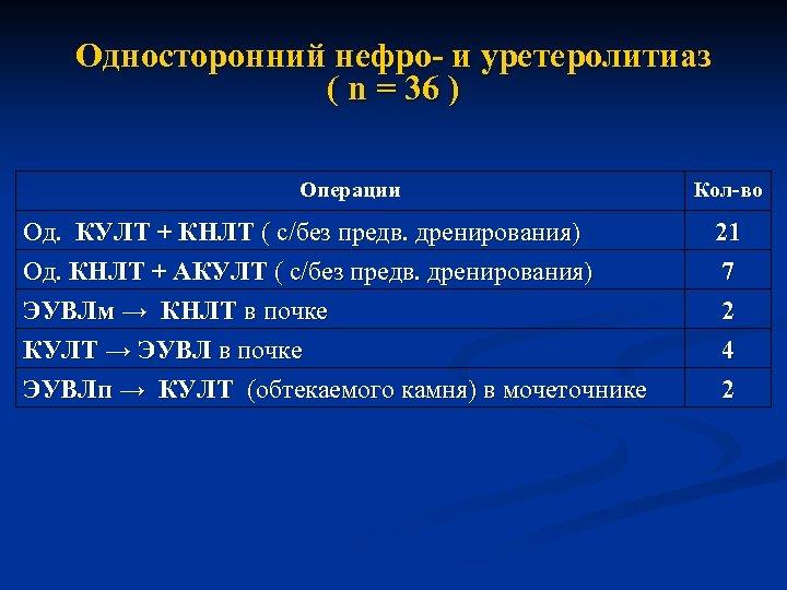 Односторонний нефро- и уретеролитиаз ( n = 36 ) Операции Кол-во Од. КУЛТ +