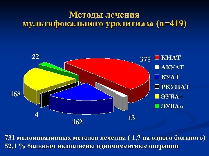 Методы лечения мультифокального уролитиаза (n=419) 731 малоинвазивных методов лечения ( 1, 7 на одного