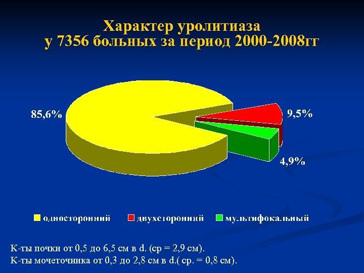 Характер уролитиаза у 7356 больных за период 2000 -2008 гг К-ты почки от 0,