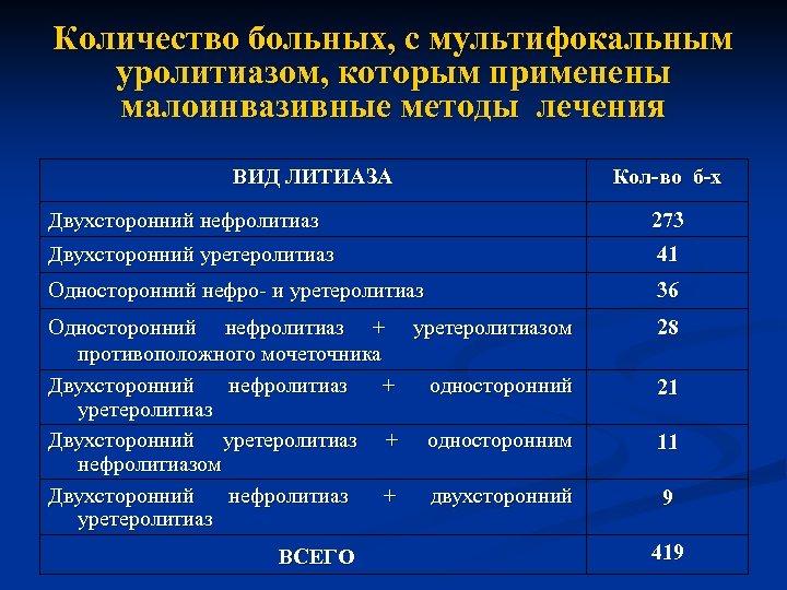 Количество больных, с мультифокальным уролитиазом, которым применены малоинвазивные методы лечения ВИД ЛИТИАЗА Кол-во б-х