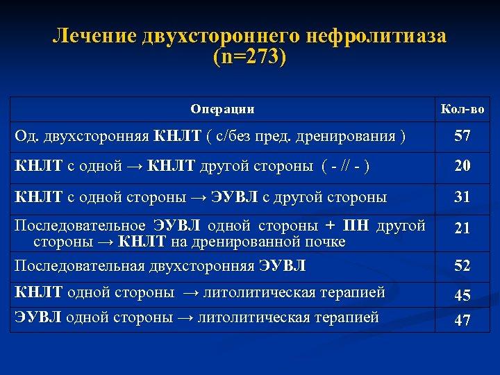 Лечение двухстороннего нефролитиаза (n=273) Операции Кол-во Од. двухсторонняя КНЛТ ( с/без пред. дренирования )