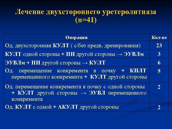Лечение двухстороннего уретеролитиаза (n=41) Операции Кол-во Од. двухсторонняя КУЛТ ( с/без предв. дренирования) КУЛТ