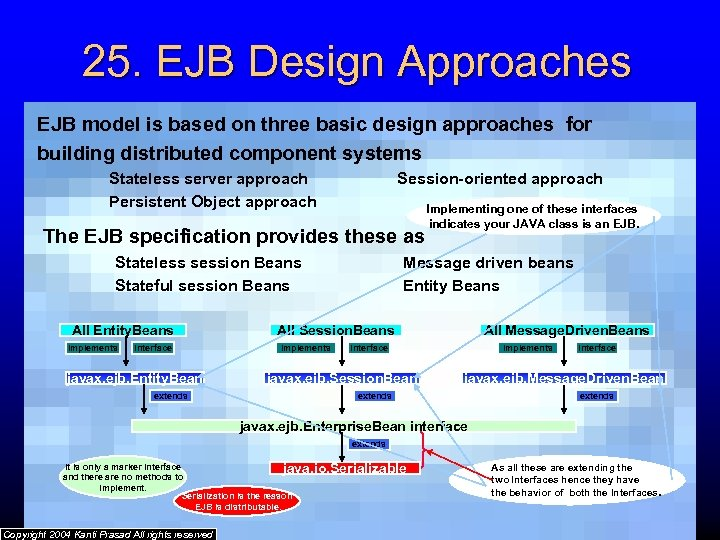 25. EJB Design Approaches EJB model is based on three basic design approaches for