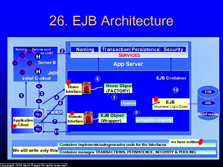 26. EJB Architecture Naming Service such as LDAP Naming 2 Transaction Persistence. Server A