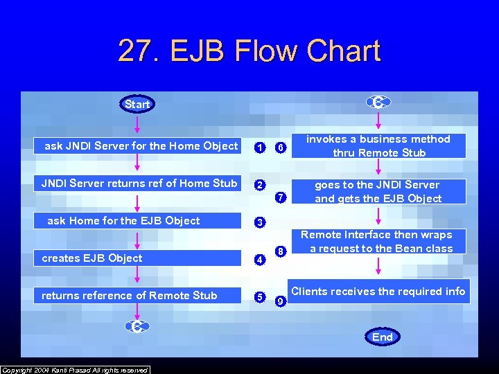 27. EJB Flow Chart C Start ask JNDI Server for the Home Object 1