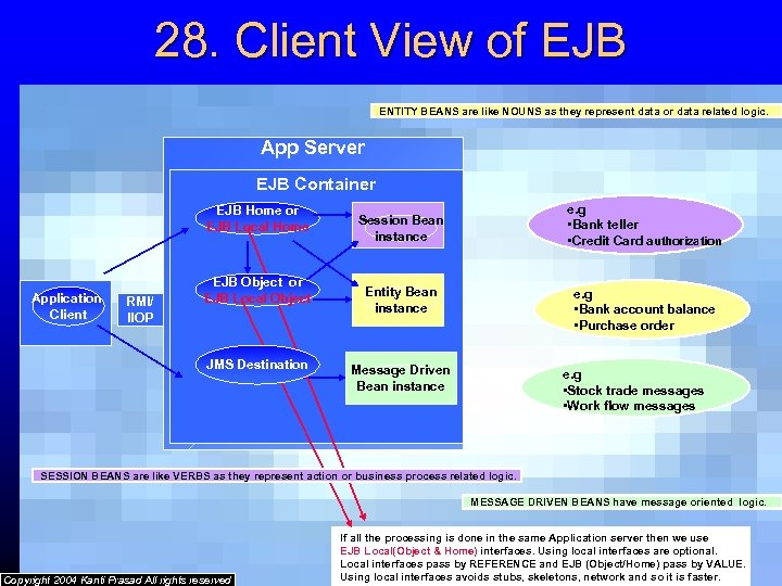 28. Client View of EJB ENTITY BEANS are like NOUNS as they represent data