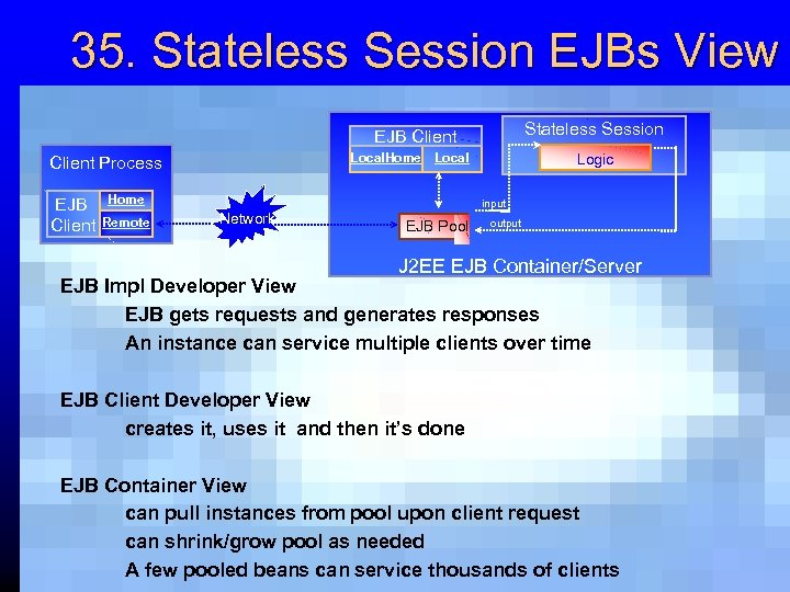 35. Stateless Session EJBs View Stateless Session EJB Client Local. Home Local Client Process