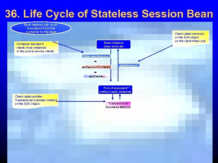 36. Life Cycle of Stateless Session Bean Each method call is an invocation from