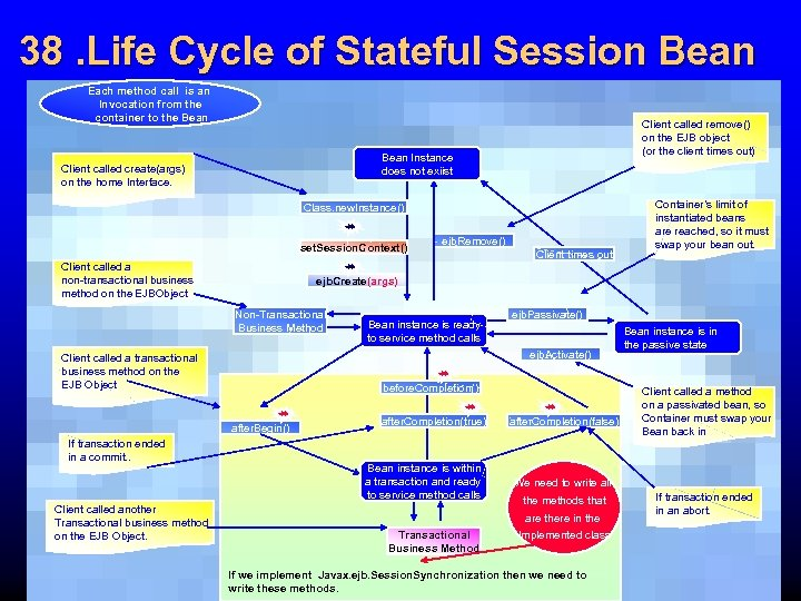 38. Life Cycle of Stateful Session Bean Each method call is an Invocation from