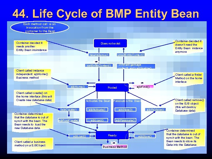 44. Life Cycle of BMP Entity Bean Each method call is an Invocation from