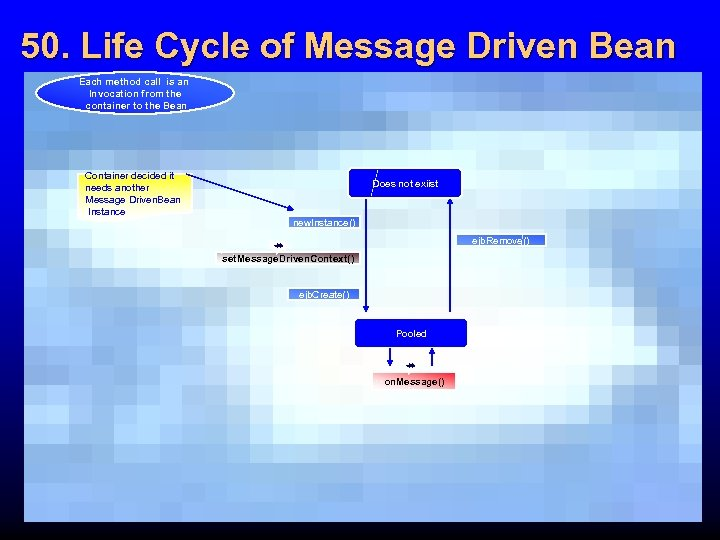 50. Life Cycle of Message Driven Bean Each method call is an Invocation from