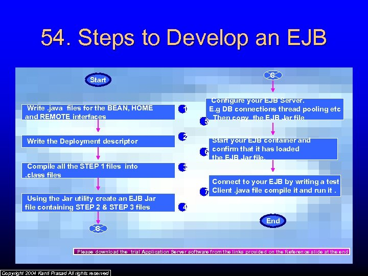 54. Steps to Develop an EJB C Start Write. java files for the BEAN,