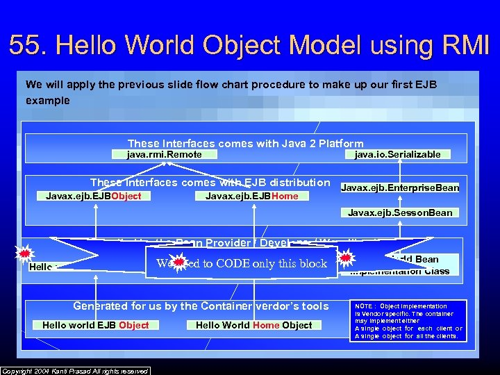 55. Hello World Object Model using RMI We will apply the previous slide flow