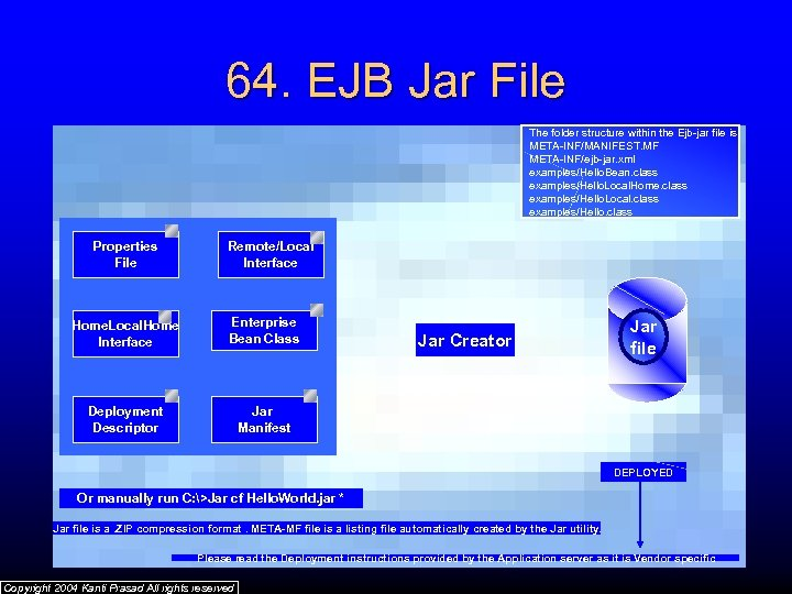 64. EJB Jar File The folder structure within the Ejb-jar file is META-INF/MANIFEST. MF