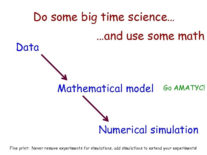 Do some big time science… Data …and use some math Mathematical model Go AMATYC!