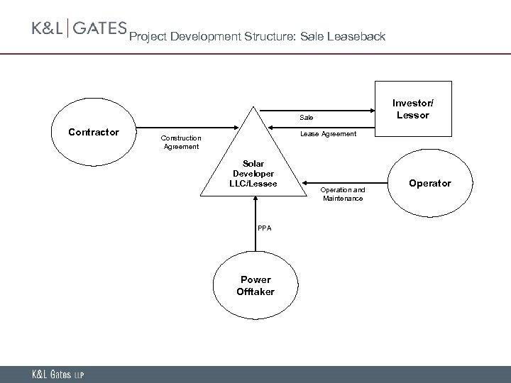 Project Development Structure: Sale Leaseback Investor/ Lessor Sale Contractor Lease Agreement Construction Agreement Solar