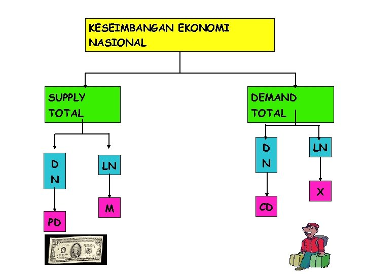 KESEIMBANGAN EKONOMI NASIONAL SUPPLY DEMAND TOTAL D D N PD LN LN N X