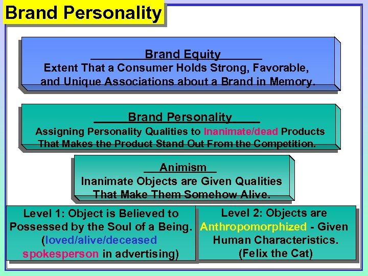 Brand Personality Brand Equity Extent That a Consumer Holds Strong, Favorable, and Unique Associations