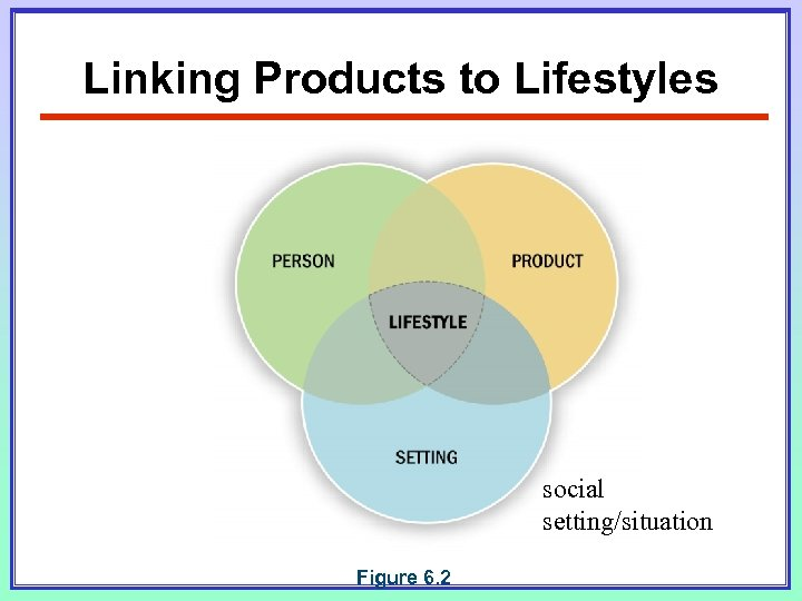 Linking Products to Lifestyles social setting/situation Figure 6. 2