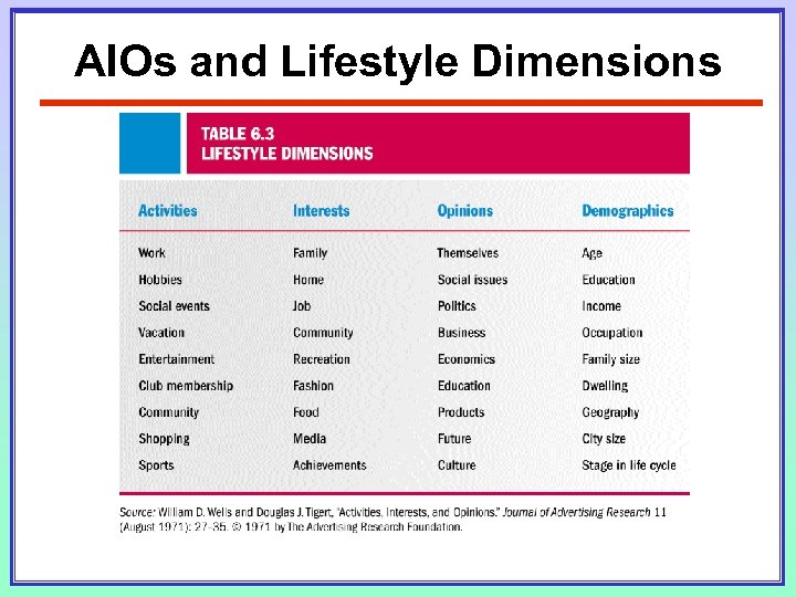 AIOs and Lifestyle Dimensions