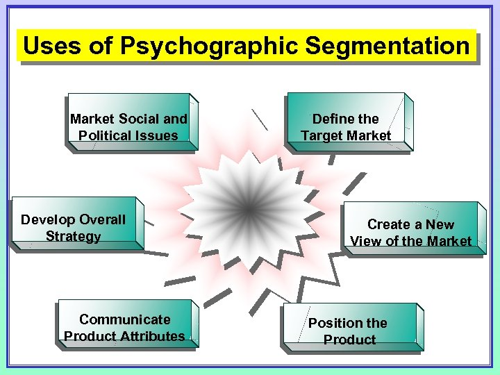 Uses of Psychographic Segmentation Market Social and Political Issues Develop Overall Strategy Communicate Product