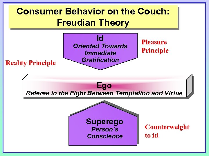 Consumer Behavior on the Couch: Freudian Theory Id Reality Principle Oriented Towards Immediate Gratification