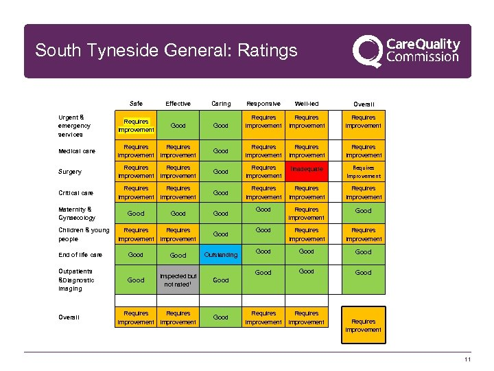 South Tyneside General: Ratings Safe Effective Caring Responsive Urgent & emergency services Requires Improvement