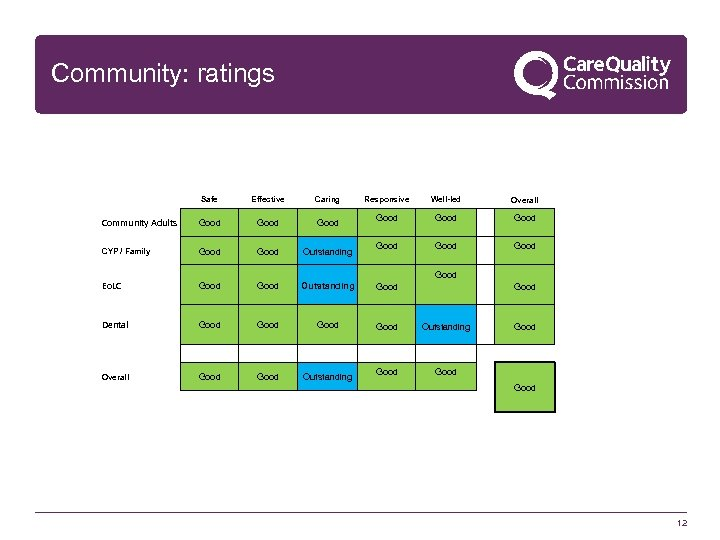 Community: ratings Safe Effective Caring Responsive Well-led Overall Community Adults Good Good CYP /