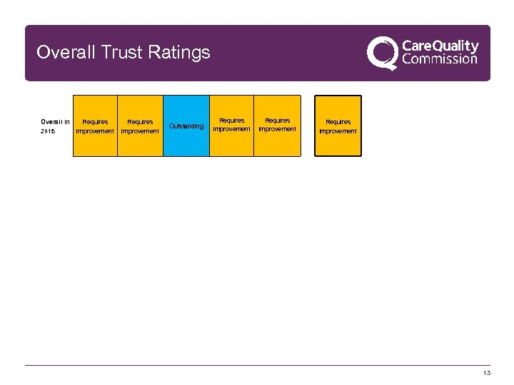 Overall Trust Ratings Overall in Requires 2015 improvement Requires improvement Outstanding Requires improvement 13