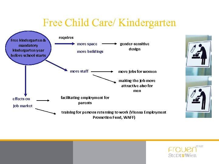 Free Child Care/ Kindergarten Free kindergarten & mandatory kindergarten year before school starts requires