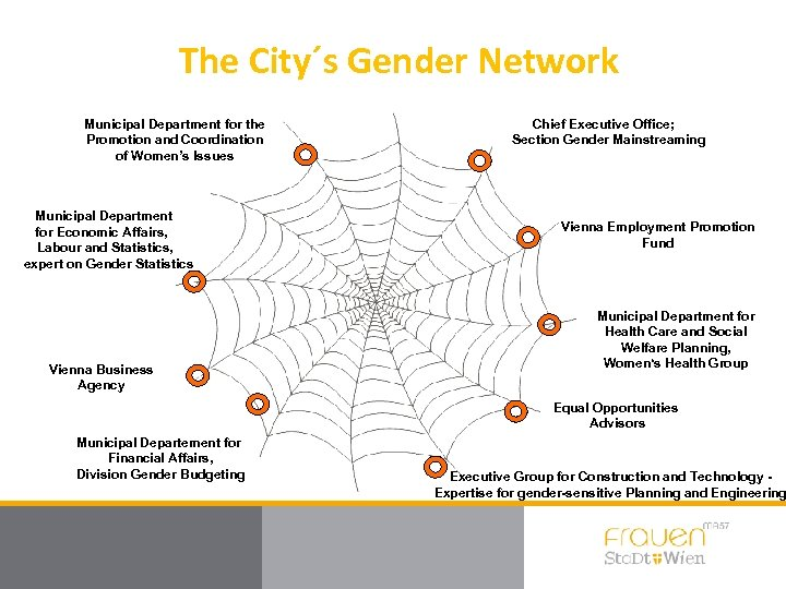 The City´s Gender Network Municipal Department for the Promotion and Coordination of Women's Issues