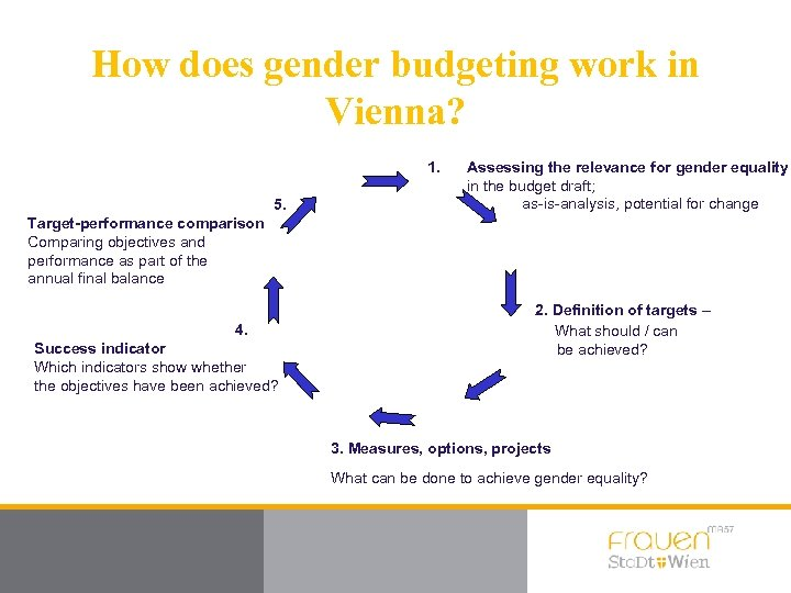 How does gender budgeting work in Vienna? 1. 5. Assessing the relevance for gender