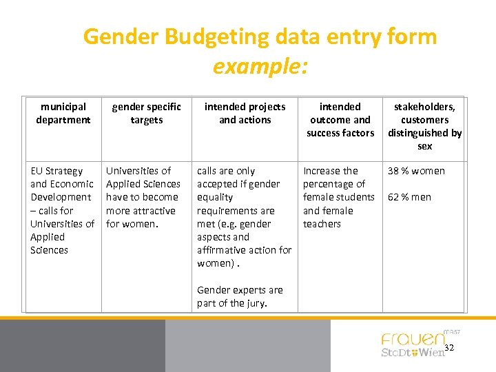 Gender Budgeting data entry form example: municipal department gender specific targets intended projects and