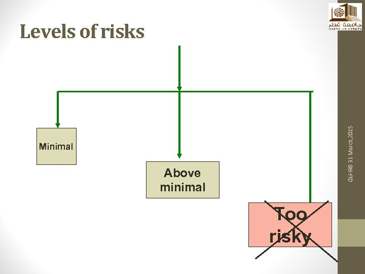 QU-IRB 31 March, 2015 Levels of risks Minimal Above minimal Too risky