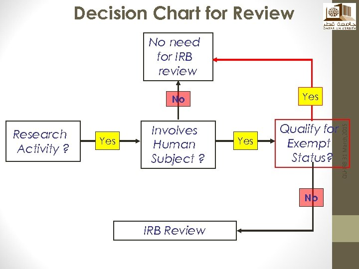 Decision Chart for Review No need for IRB review Research Activity ? Yes Involves