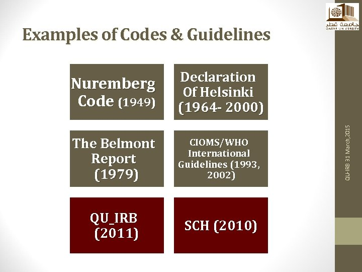 Examples of Codes & Guidelines The Belmont Report (1979) CIOMS/WHO International Guidelines (1993, 2002)