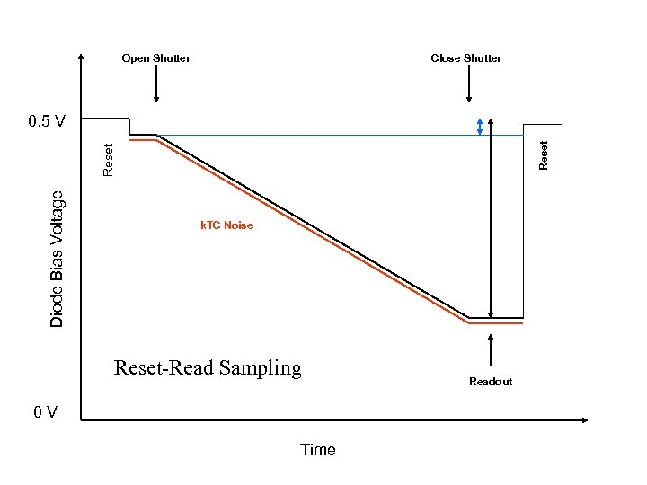 Open Shutter Close Shutter Diode Bias Voltage Reset 0. 5 V k. TC Noise
