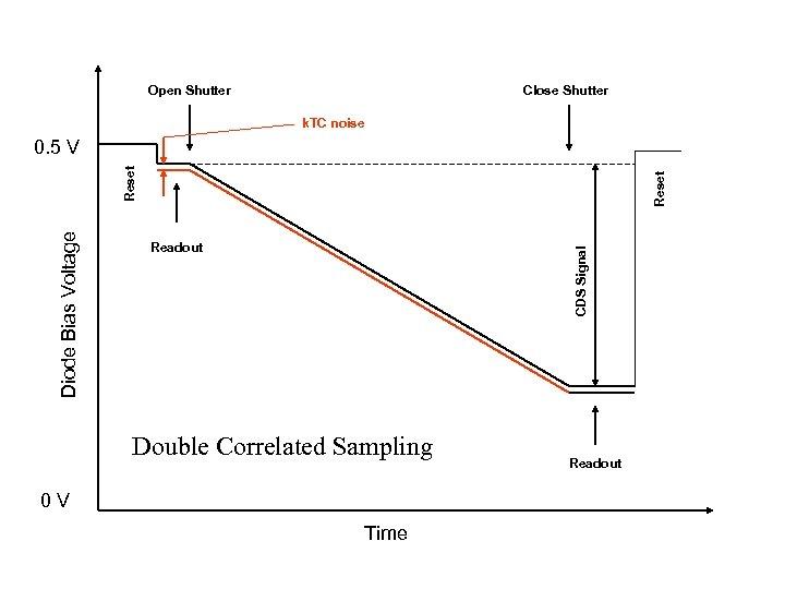 Open Shutter Close Shutter k. TC noise Reset Readout CDS Signal Diode Bias Voltage