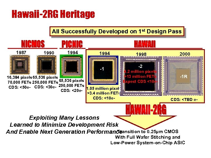 Hawaii-2 RG Heritage All Successfully Developed on 1 st Design Pass 1987 1990 1994