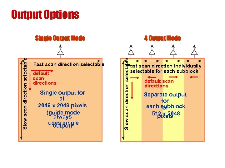 Output Options 4 Output Mode Fast scan direction selectable default scan directions Single output