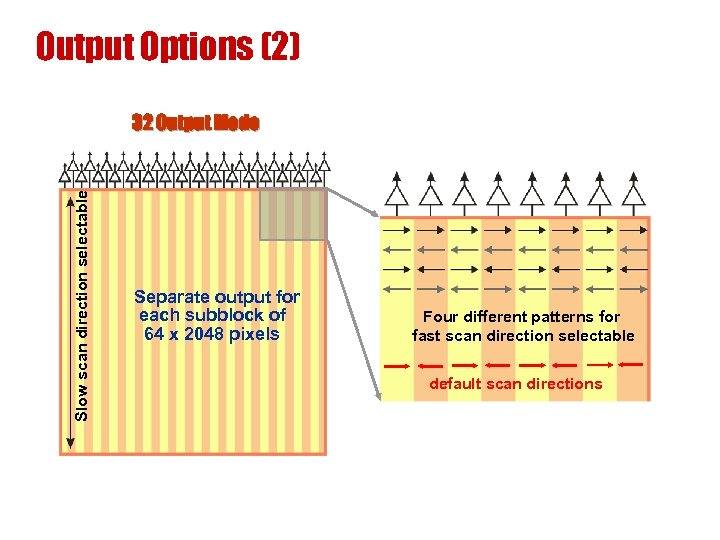 Output Options (2) Slow scan direction selectable 32 Output Mode Separate output for each
