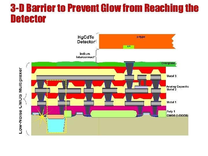 3 -D Barrier to Prevent Glow from Reaching the Detector