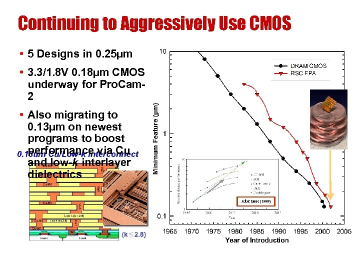 Continuing to Aggressively Use CMOS • 5 Designs in 0. 25µm • 3. 3/1.