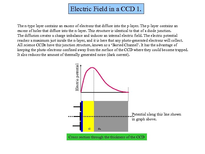 Electric Field in a CCD 1. Electric potential The n-type layer contains an excess