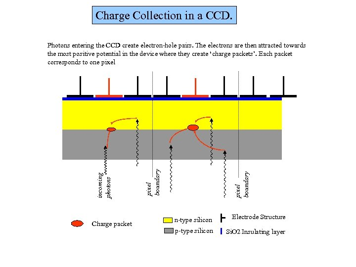 Charge Collection in a CCD. Charge packet pixel boundary incoming photons Photons entering the