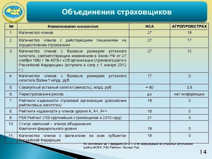 Объединения страховщиков № Наименование показателя НСА АГРОПРОМСТРАХ 1. Количество членов 27 19 2. Количество